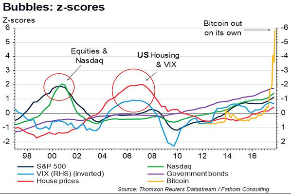 Should i buy bitcoin wambolt associates this chart illustrates various investments and normalizes the data so that they can be compared to each other and more importantly to a mean ccuart Images