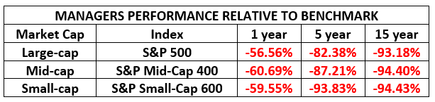 , Mutual Fund Performance – Are Yours Delivering?