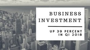 , Business Investment Up 39 Percent in Q1 2018