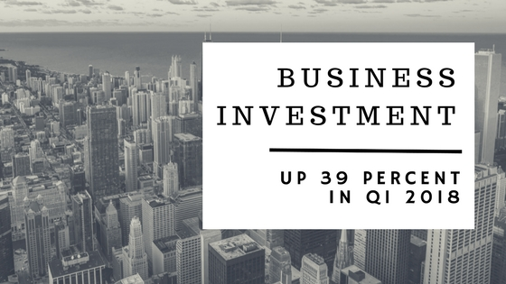 Business Investment Up 39 Percent in Q1 2018
