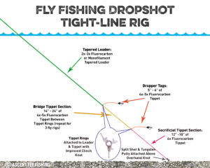 , How to Use a Fly Fishing Drop-Shot Rig