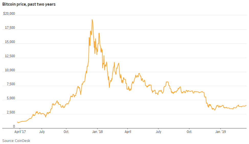 , Checking in on Bitcoin's rollercoaster ride