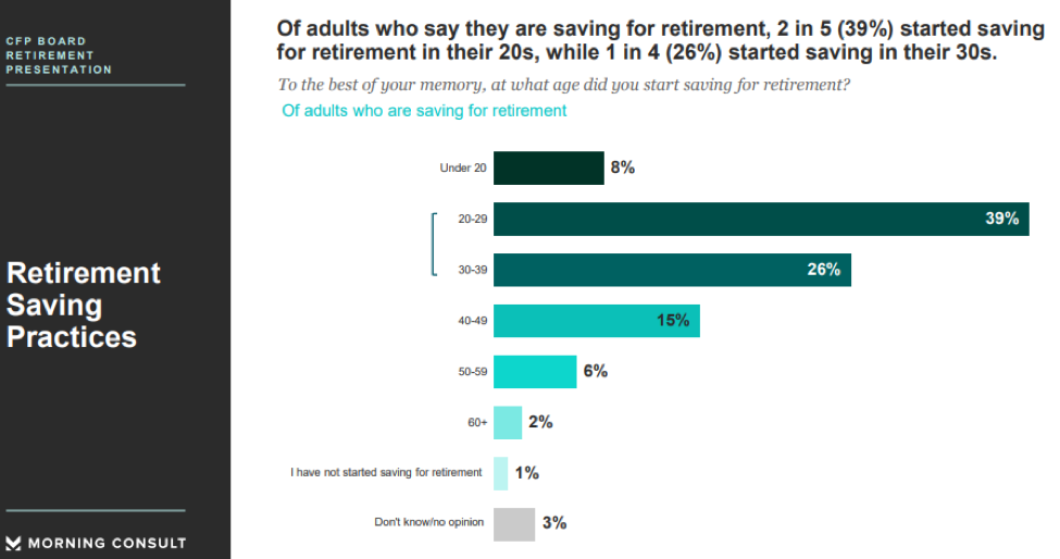, Schedule your retirement savings: Did you start saving early enough?